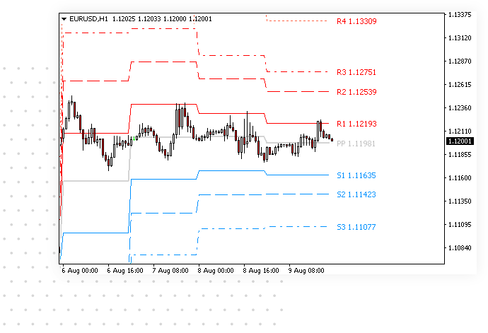 Pivot point indicator for MetaTrader terminal