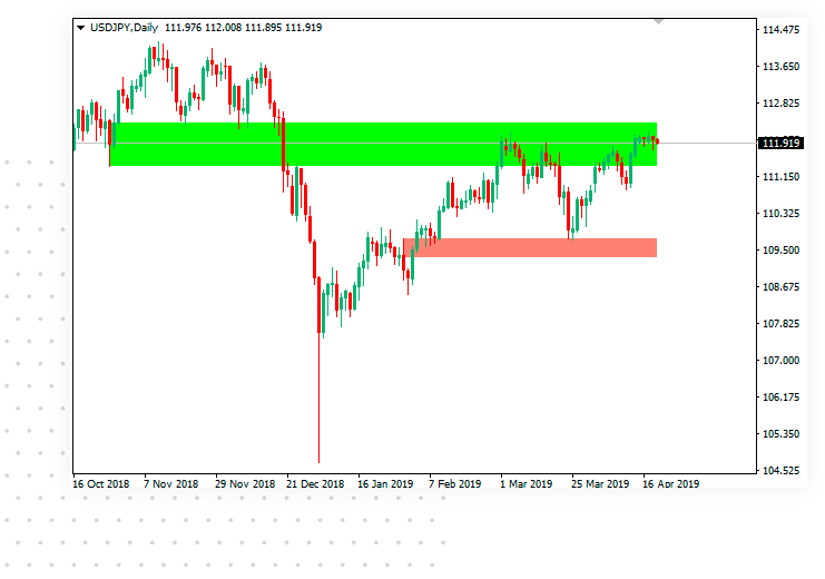 Supply and Demand zones indicator for MetaTrader with swap zones