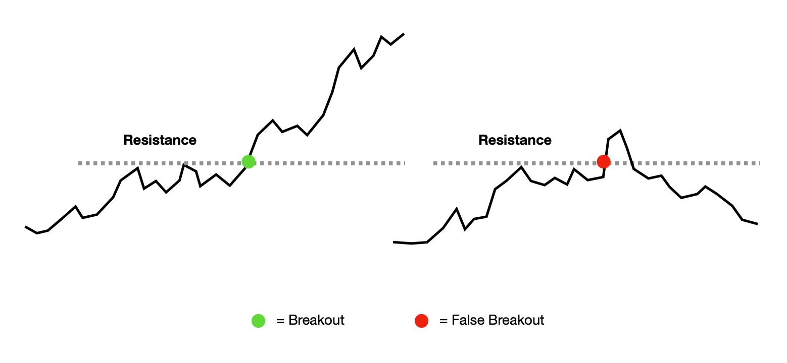 breakouts strategy