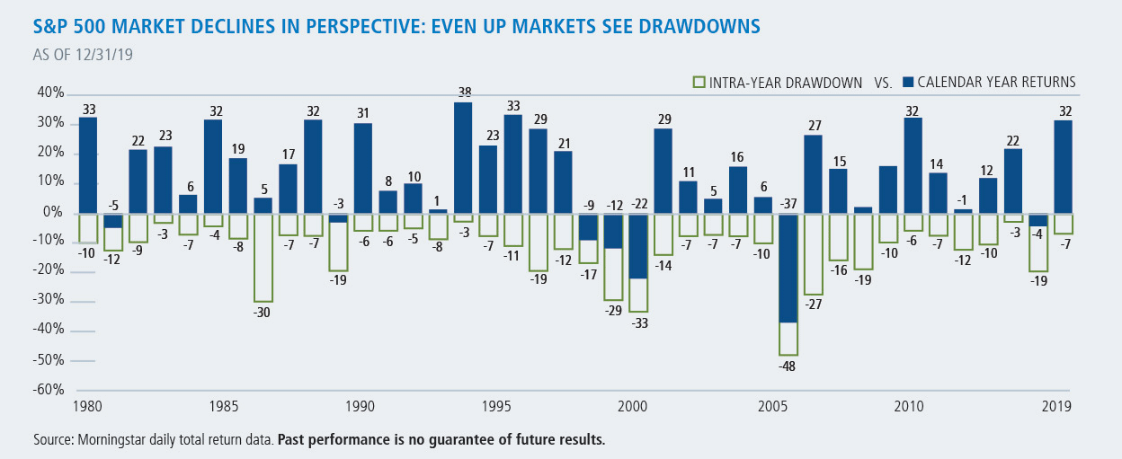 sp500 market declines