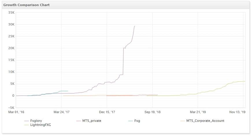 Growth Comparison Chart