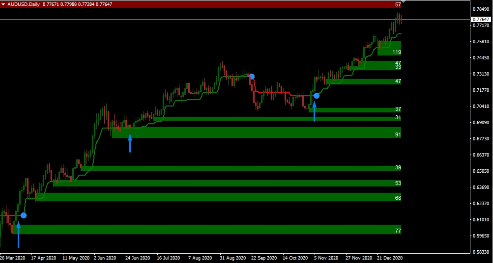 supertrend indicator strategy